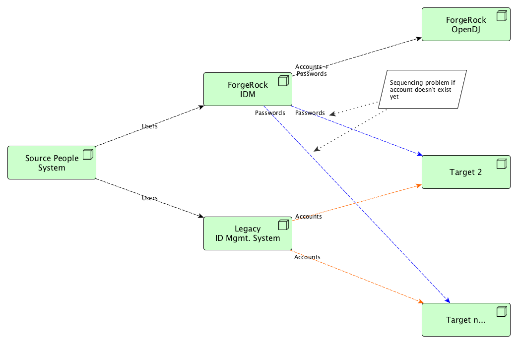 Identity Management Flow